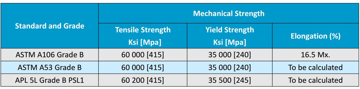 Differences between ASTM A53 B and ASTM A106 B Steel Pipe