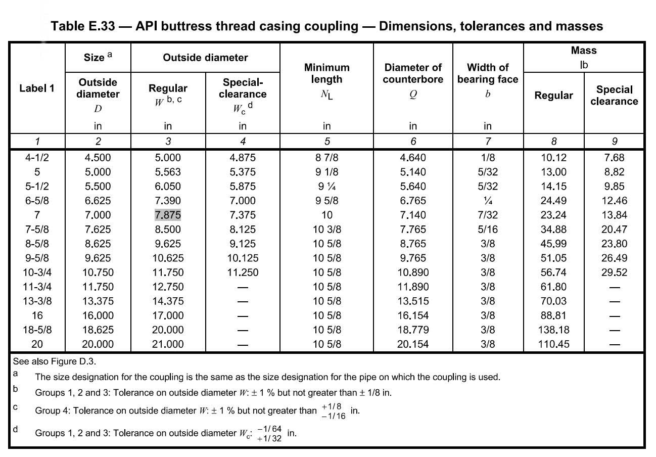 API buttress BTC coupling dimensions