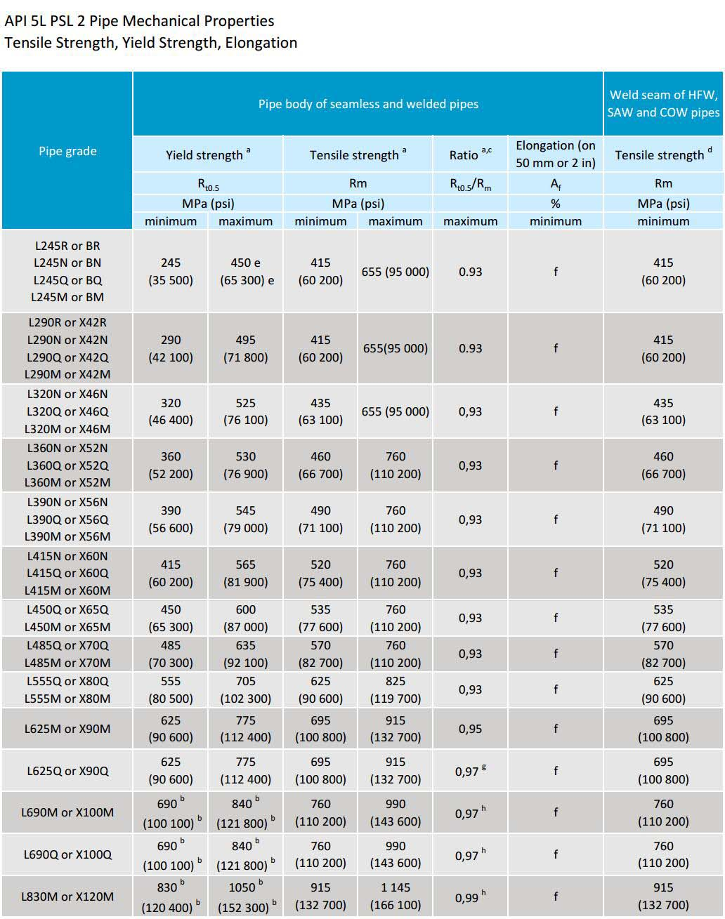 API 5L psl1 pipe chemical composition properties