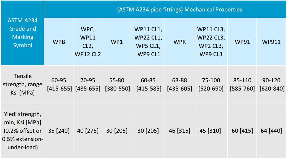 ASTM A234 WPB Steel Pipe Fittings Standard Specification