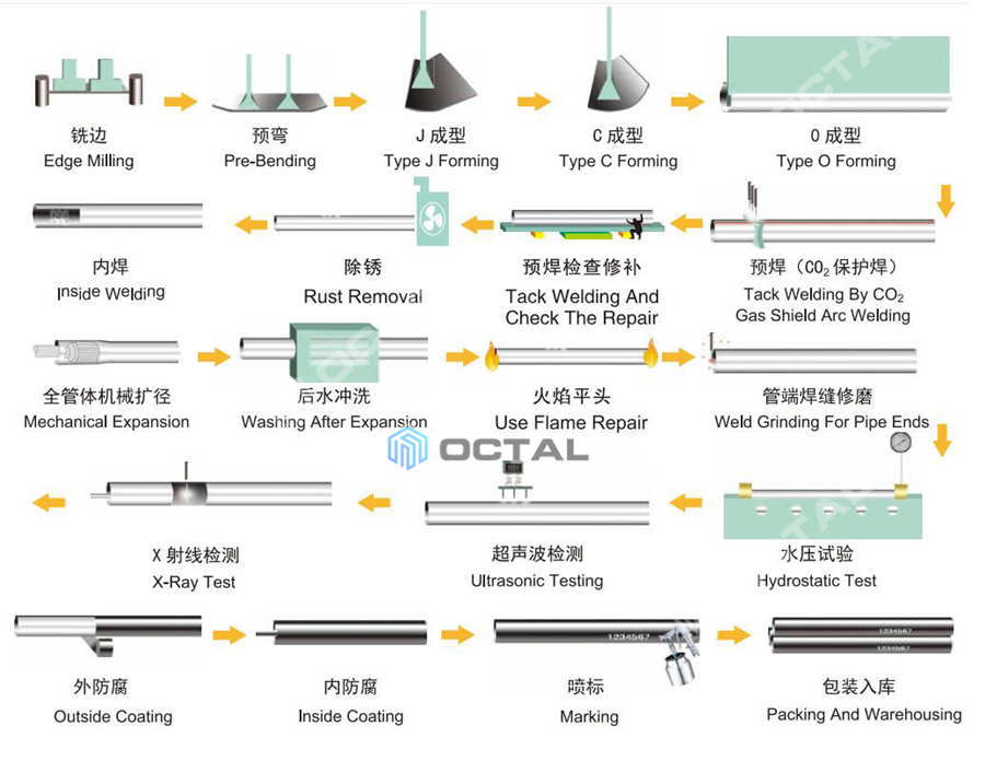 lsaw pipe jcoe pipe manufacturing processes 2