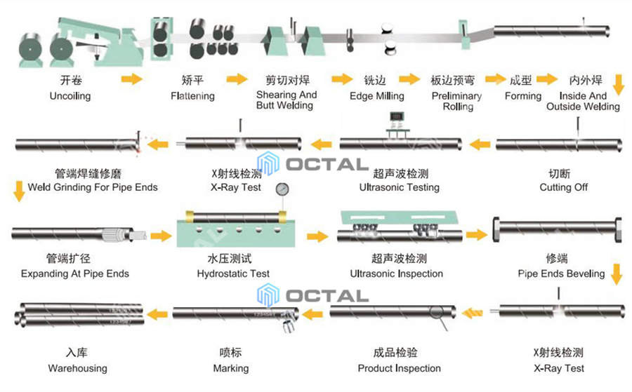 ssaw pipe hsaw pipe manufacturing processes